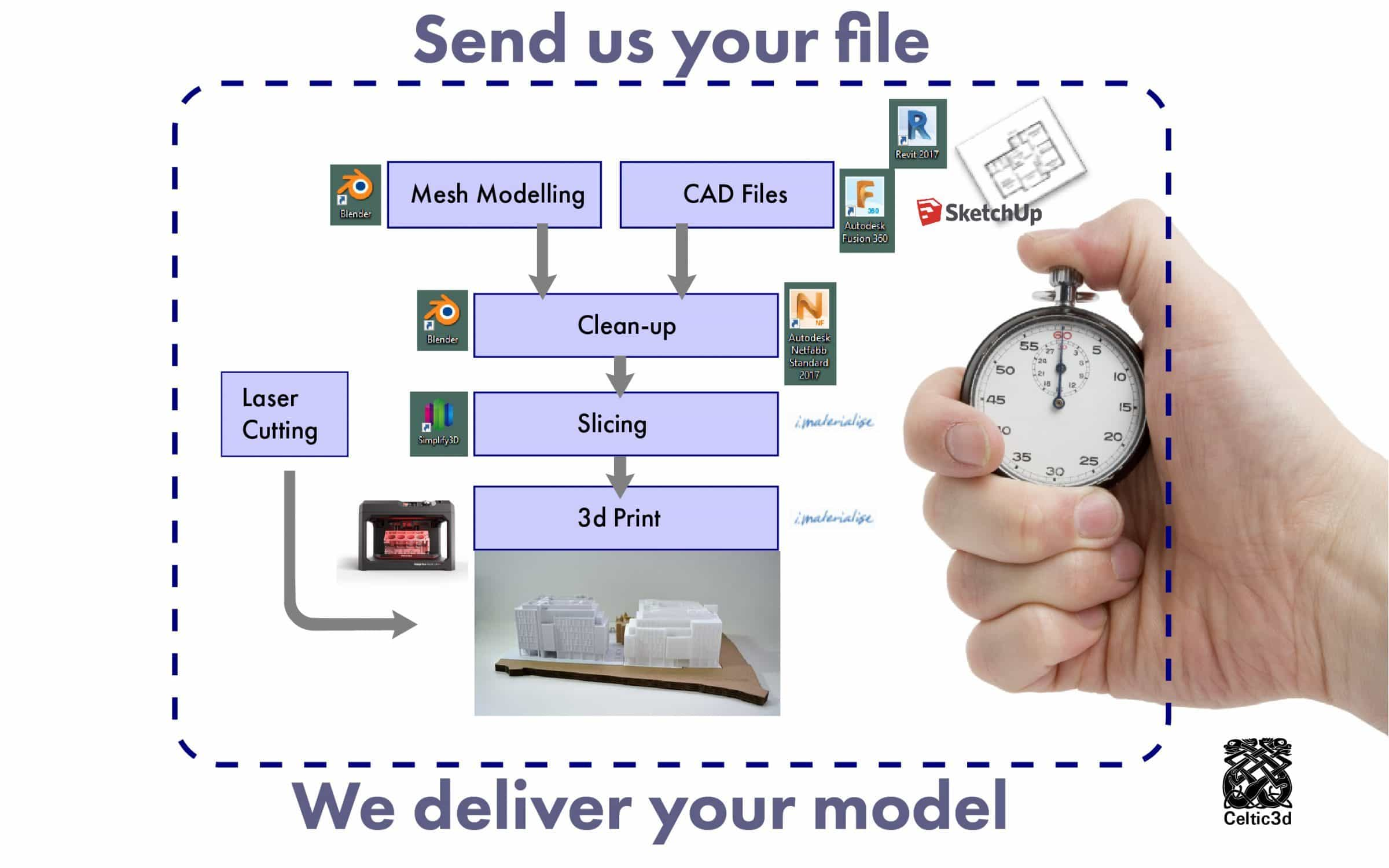 Send us your file, we deliver your model